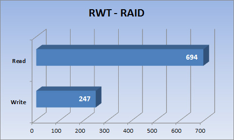 RWT results for RS10613xs+