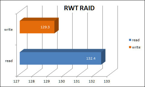 RWT results for N8900