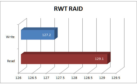 RWT results for TS-879U0RP